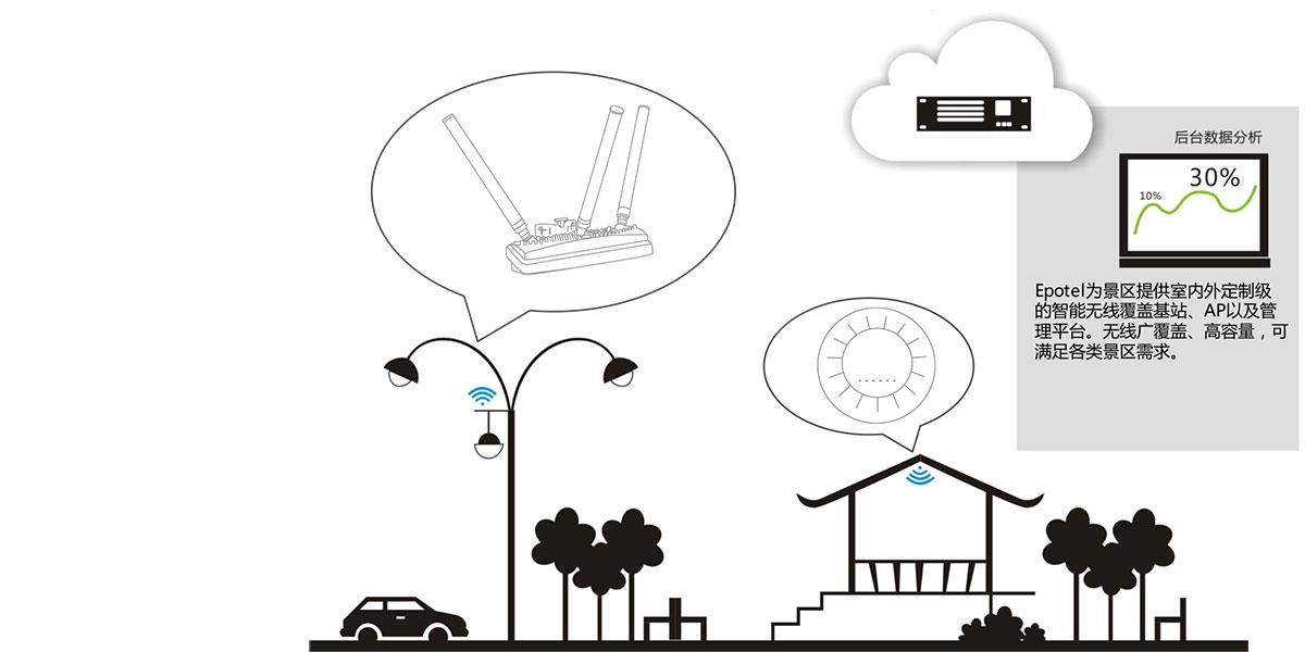 亿波普天景区WiFi覆盖系统,广州际智网络科技有限公司,综合布线,监控安装,无线覆盖
